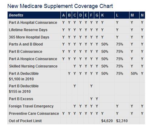 Modernized Medicare Supplement Plans