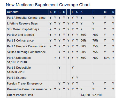 Modernized Medicare Supplement Plans