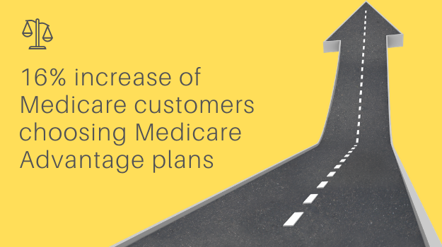 16% increase of Medicare customers choosing Medicare Advantage plans