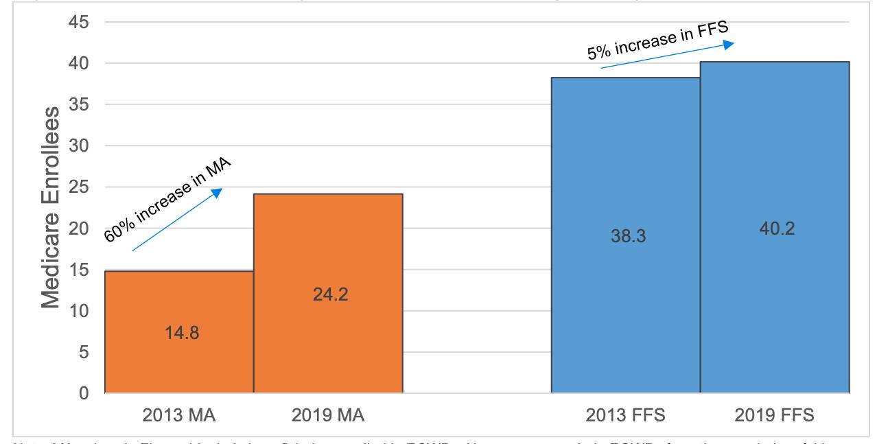 2013-2019 change in enrollment