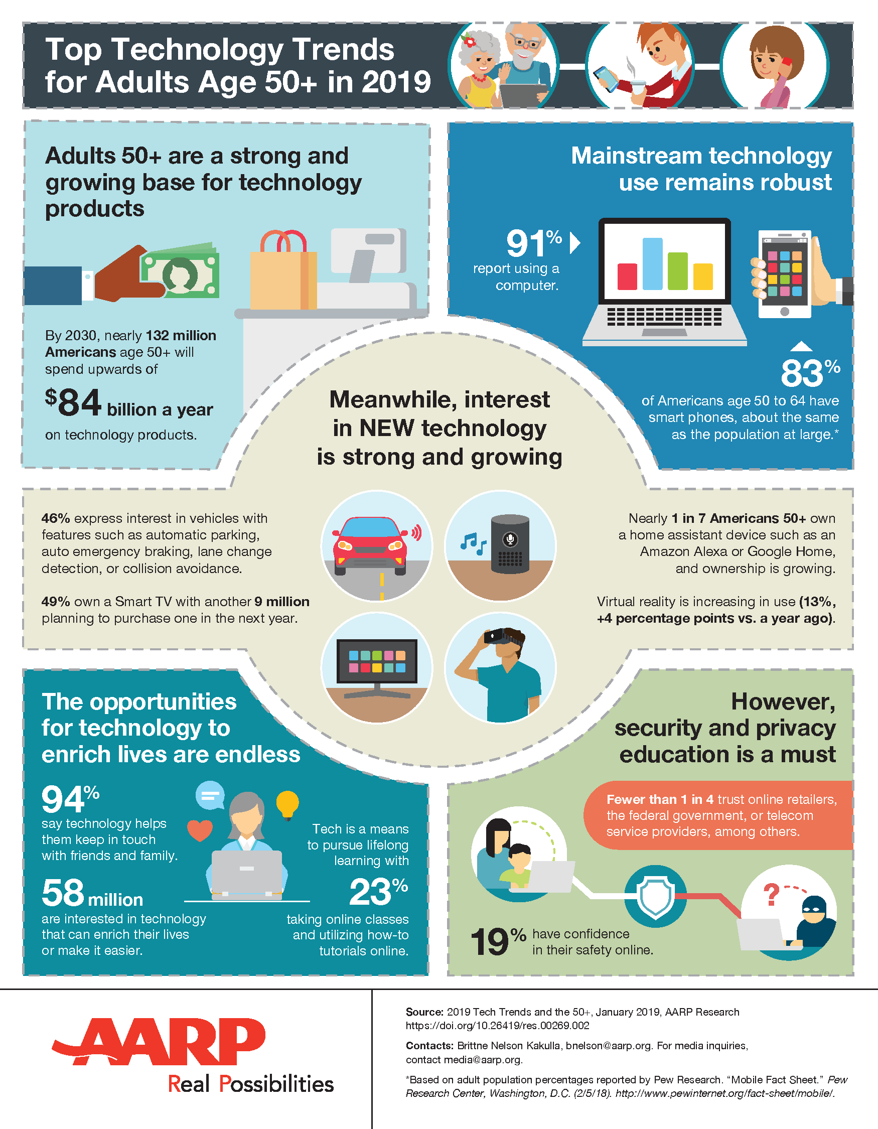 2019-technology-trends-infographic.doi.10.26419-2Fres.00269.002