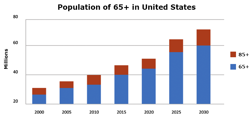Over_65_population_chart