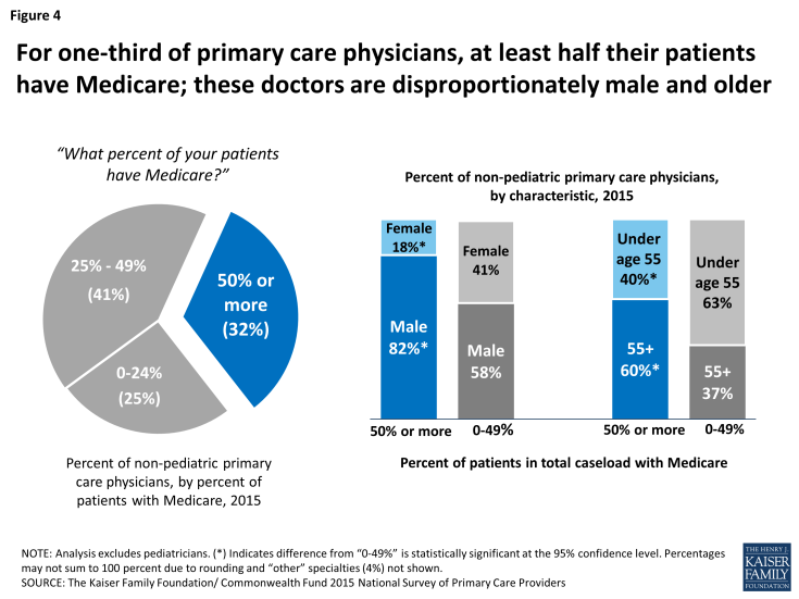 Figure 4 for one third of primary care physicians at least half