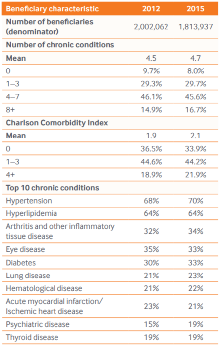 Chronic Conditions Chart