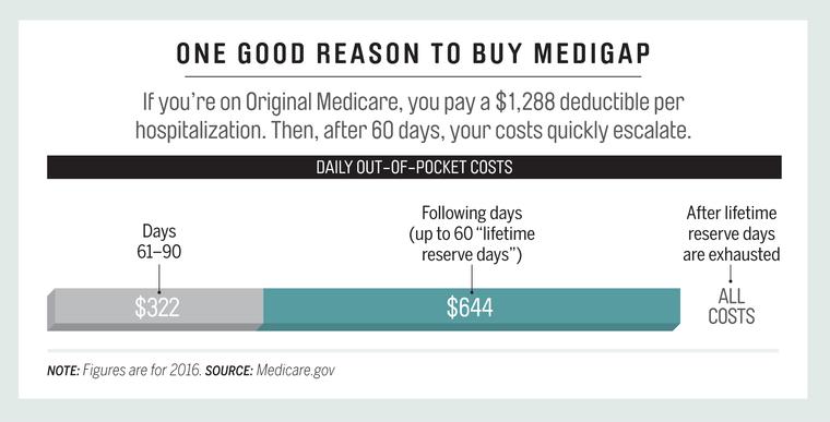 Good_Reason_to_Buy_Medigap.png
