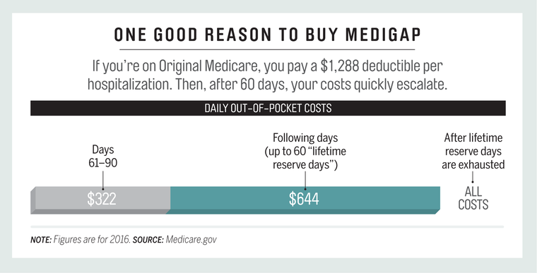 Good_Reason_to_Buy_Medigap.png
