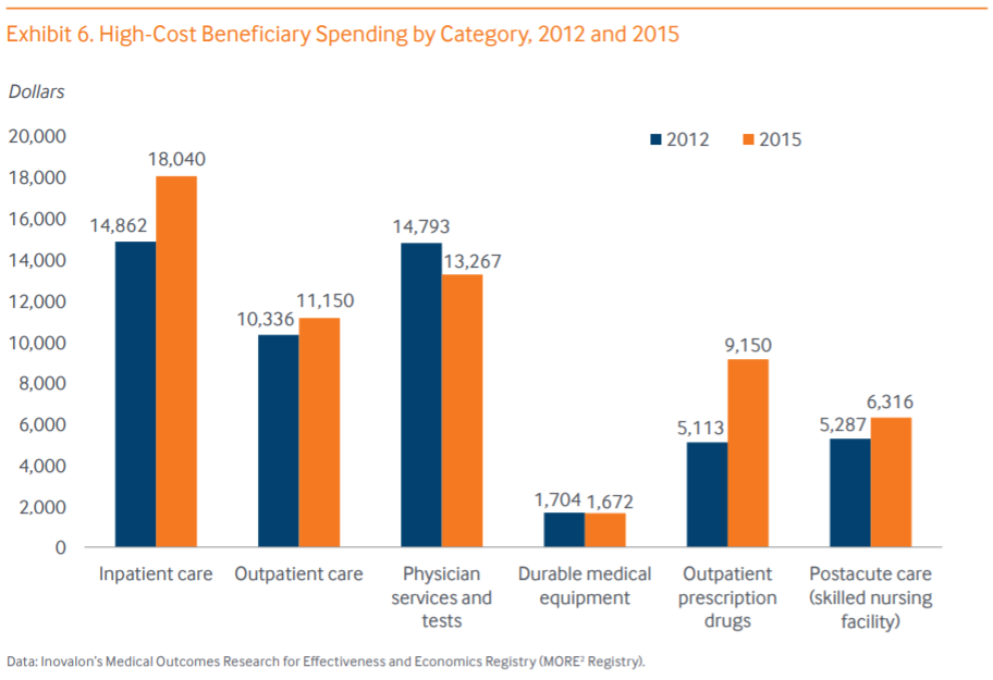 High Cost Beneficiary Spending