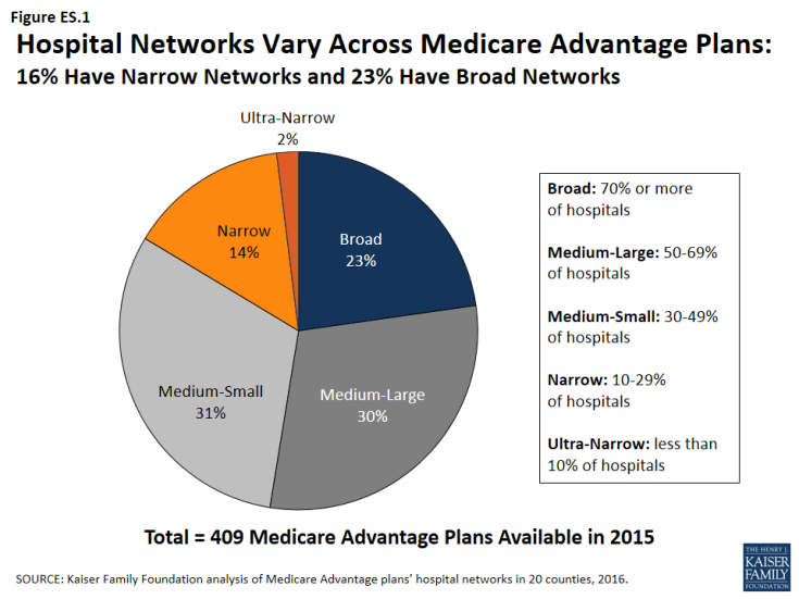 Hospital_Networks_Vary_Across_Medicare_Advantage_Plans.png