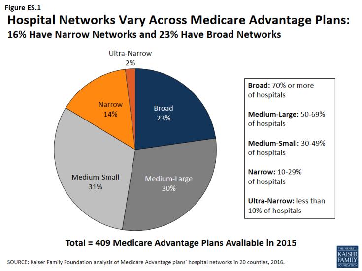 Hospital_Networks_Vary_Across_Medicare_Advantage_Plans.png