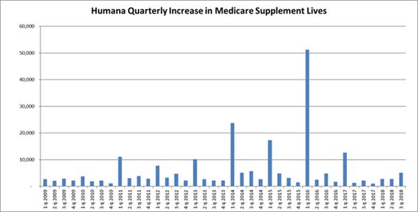 Humana-Q3-2018-Chart