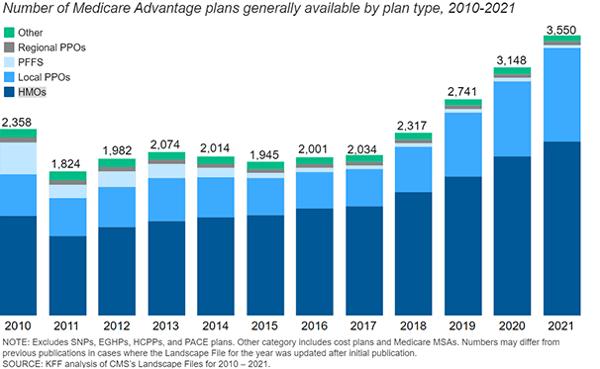 MA Plan availability 2021