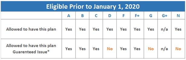 MACRA - Eligibility Chart 1