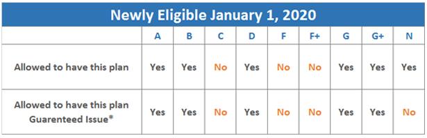 MACRA - Eligibility Chart 2