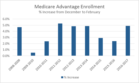 Med-Adv-Enrollment-Increase-Chart.png