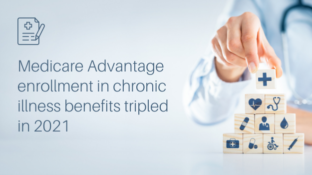 Medicare Advantage enrollment in chronic illness benefits tripled in 2021