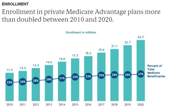 Medicare Data Hub - MA 1