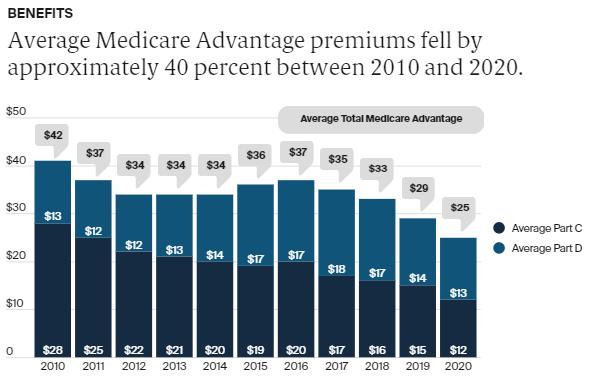 Medicare Data Hub - MA 5