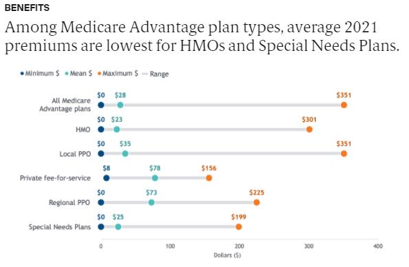 Medicare Data Hub - MA 6