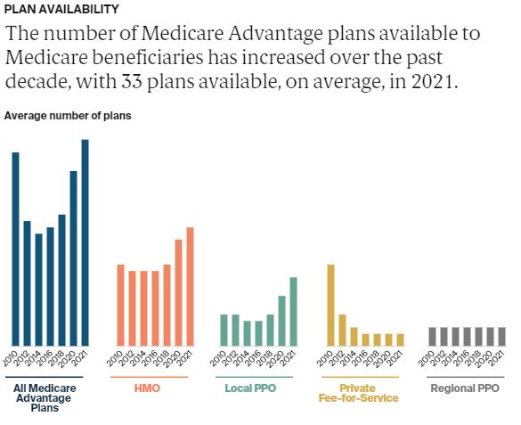 Medicare Data Hub - MA 9