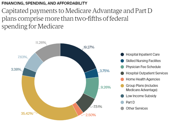 Medicare Data Hub 3-1