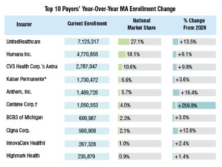 Medicare-Advantage-Enrollment-Soars-Past-26-Million-in-Latest-AEP1
