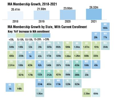 Medicare-Advantage-Enrollment-Soars-Past-26-Million-in-Latest-AEP2