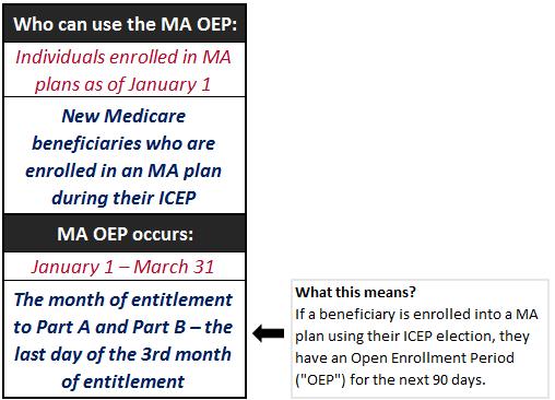 OEP Chart