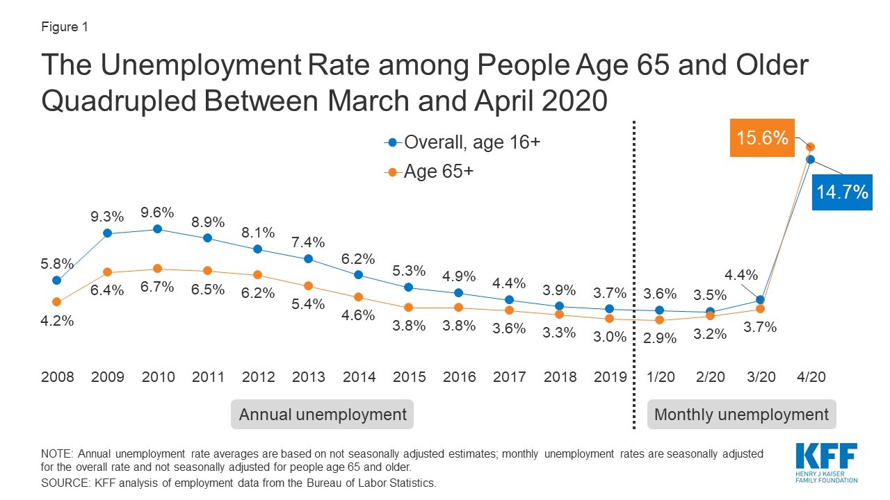 Older-Adults-Are-Hit-Hard-by-COVID-19-–-and-Also-Losing-Jobs-Figure-1