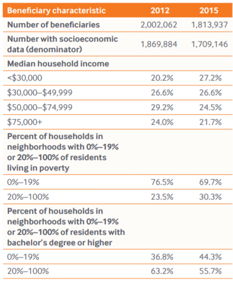 Social Risks Chart