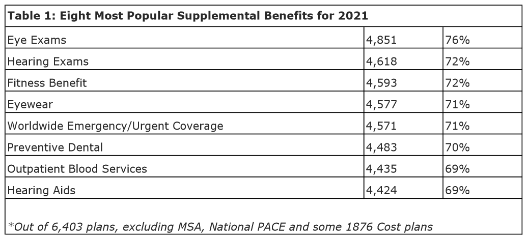 Table 1 - Eight Most Popular Supplemental Benefits for 2021