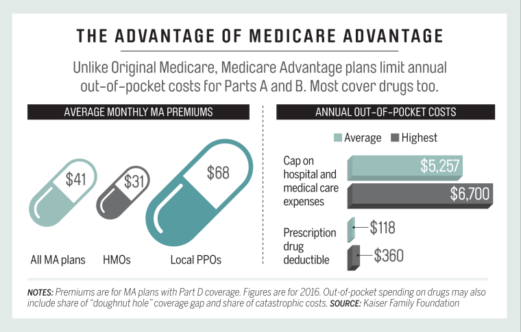 The_Advantage_of_Medicare_Advantage.png