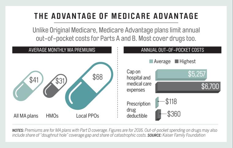 The_Advantage_of_Medicare_Advantage.png