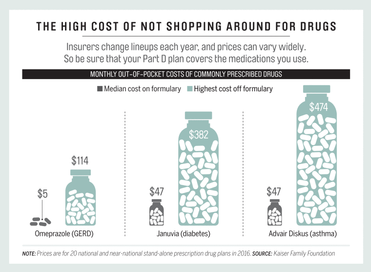 The_High_Cost_of_Not_Shopping_Around_for_Drugs.png
