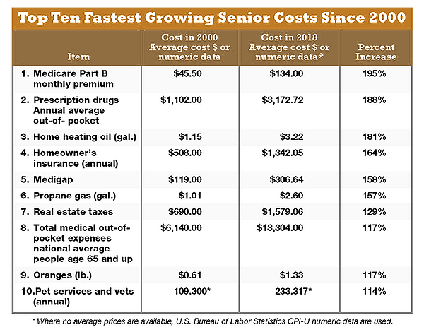 Top-10-Fastest-Growing-Senior-Costs-2