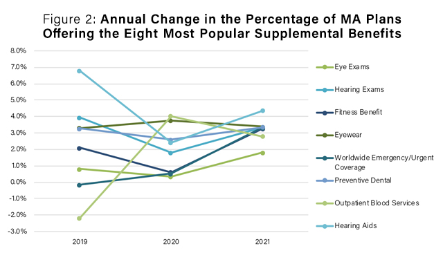 annual_change_percentage_ma_plans_eight_most_popular_supplemental_benefits