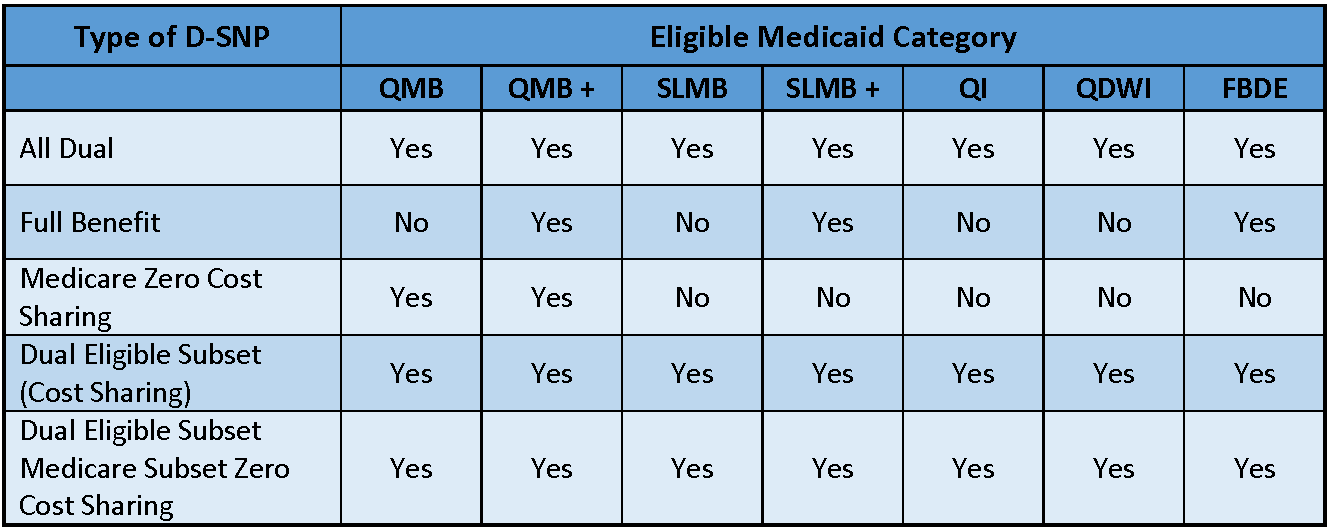 dual eleigible medicaid category chart