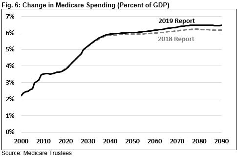 fig 6 medicare trustees 2019