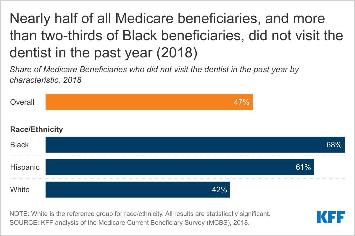 half-of-all-medicare-beneficiaries-and-more-than-two-thirds-of-black-beneficiaries-did-not-visit-the-dentist-in-the-past-year-2018