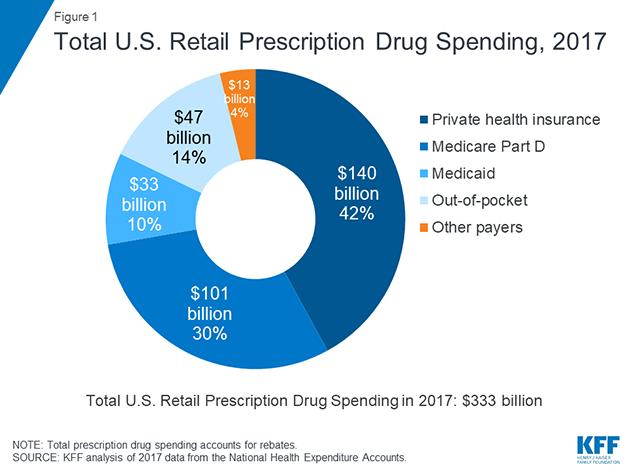 medicare drug spending chart