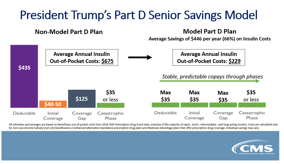 part d savings model