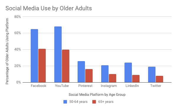 social media usage by age group