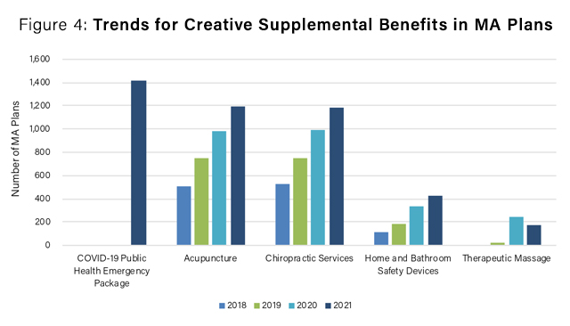 trends_for_creative_supplemental_benefits_in_ma_plans