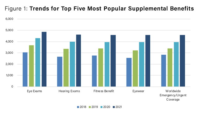 trends_top_five_most_popular_supplemental_benefits